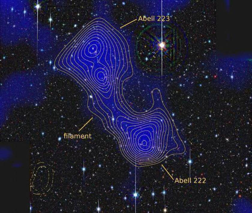An image of the galaxy clusters Abell 222 and Abell 223 connected by a dark matter filament. The blue shading and the yellow contours indicate matter density.