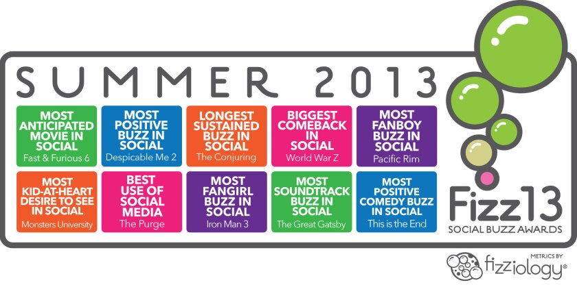 Social media measurement firm Fizziology releases its list of summer movie standouts