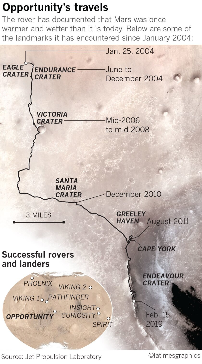 Opportunity rover's journey on Mars