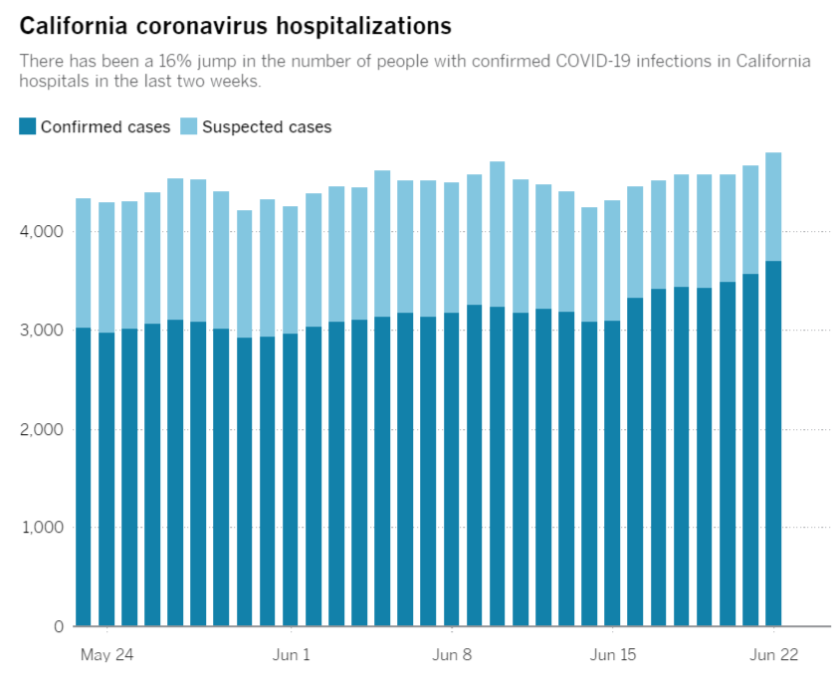 There has been a jump in confirmed COVID-19 infections in California hospitals in the last two weeks.