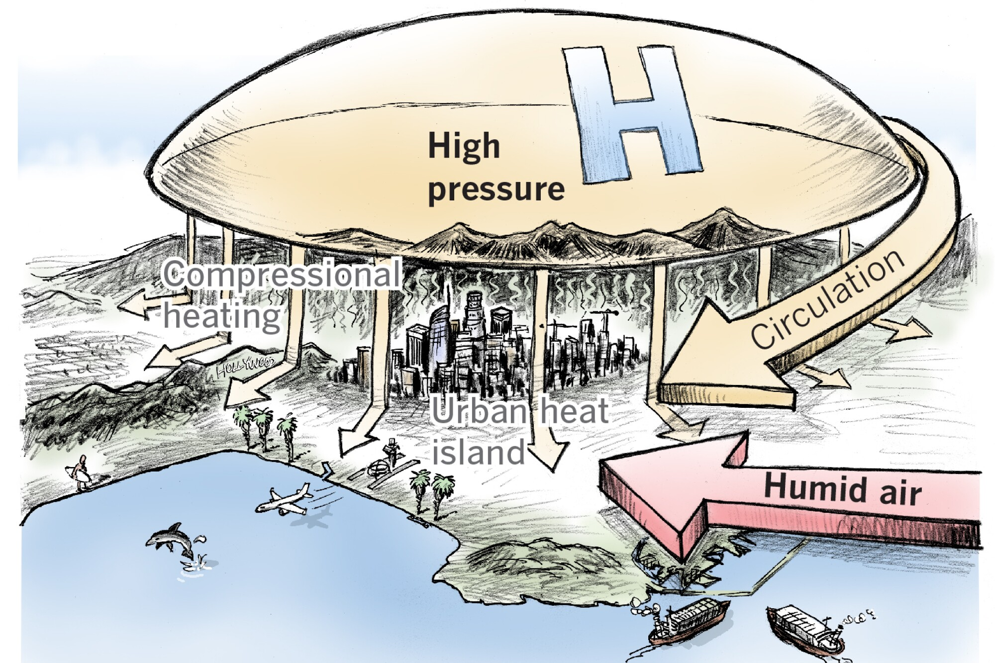 How heat waves form in Southern California.