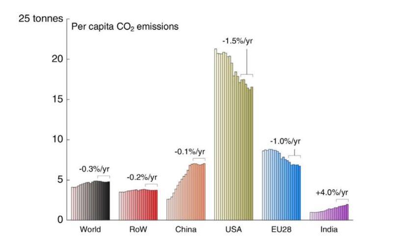 Carbon dioxide emissions per capita