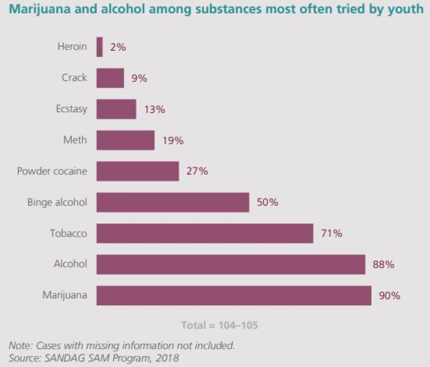 SANDAG youth inmate drug report.jpg
