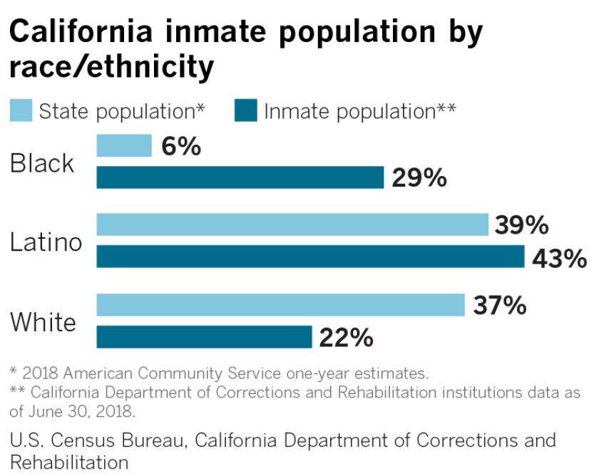African Americans make up about 5.5% of California's population of more than 39 million people, but more than 28% of its roughly 130,000 prison inmates.