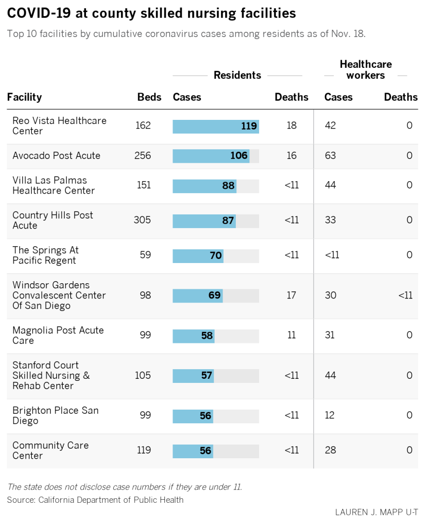 graphic showing top 10 skilled nursing facilities for COVID-19