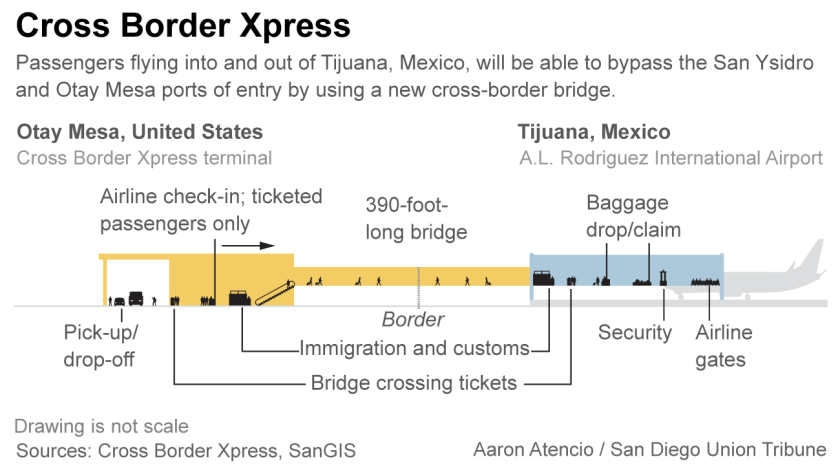 Cross-Border Xpress graphic