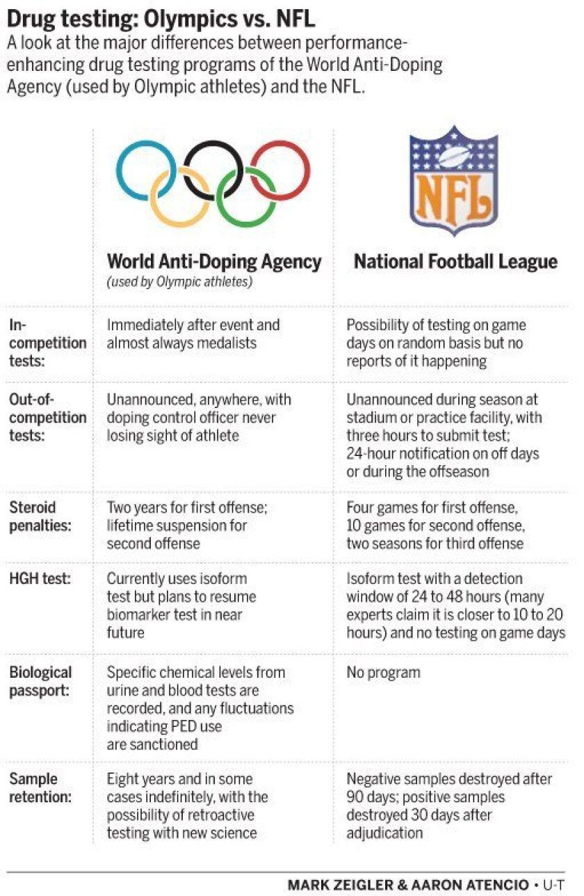 NFL drug testing policies - The San Diego Union-Tribune