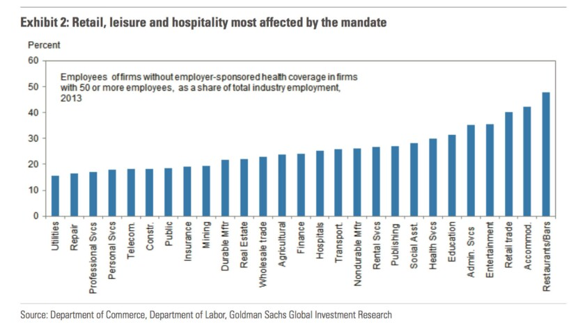 Retail, hospitality, and food service industries have the highest share of uninsured workers among firms with 50 or more employees subject to the employer mandate; utilities the lowest.