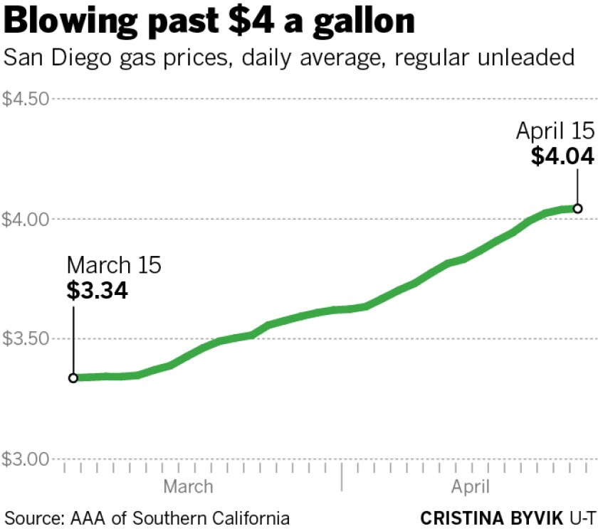 Gas Prices San Diego >> Gasoline Prices In San Diego Soar Above 4 Per Gallon The San
