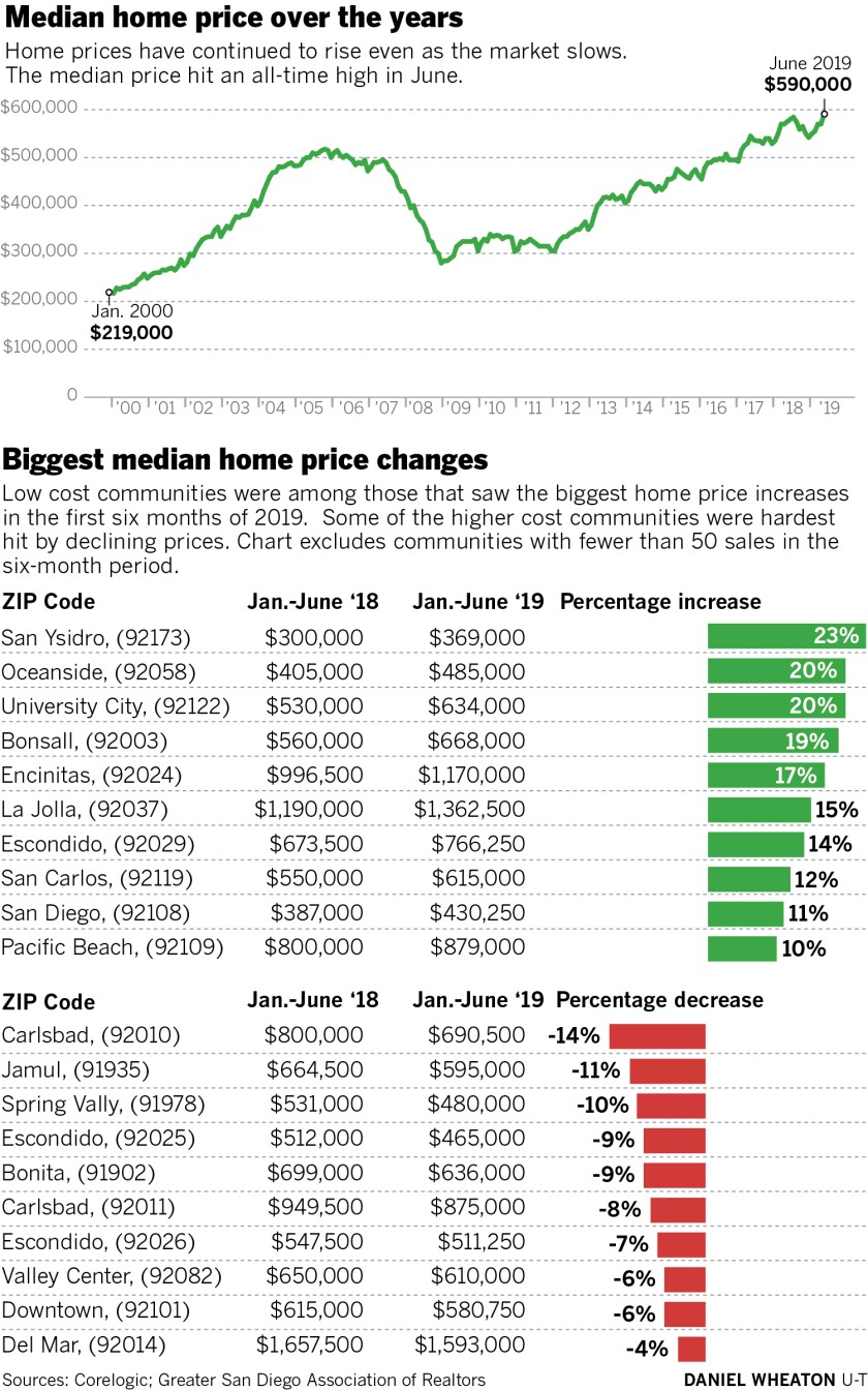Stack of charts show the median home price of homes in San Diego County from 2000 to 2019, as well as the ZIP codes that showed the most change -- both price growth and decreases.