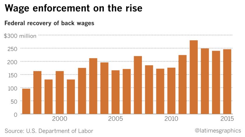 la-fi-g-trump-low-wage-workers-20170203