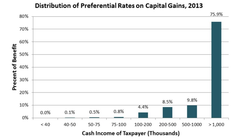 Who gets the capital gains break? Overwhelmingly, members of the top 0.1%, who earn more than about