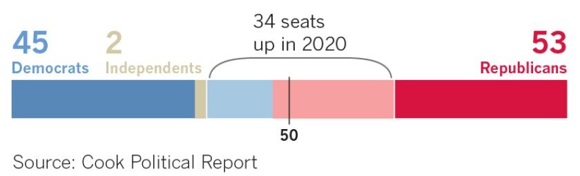 The current makeup of the 100-member U.S. Senate is 53 Republicans, 45 Democrats and two independents, Bernie Sanders of Vermont and Angus King of Maine, who caucus with Democrats.