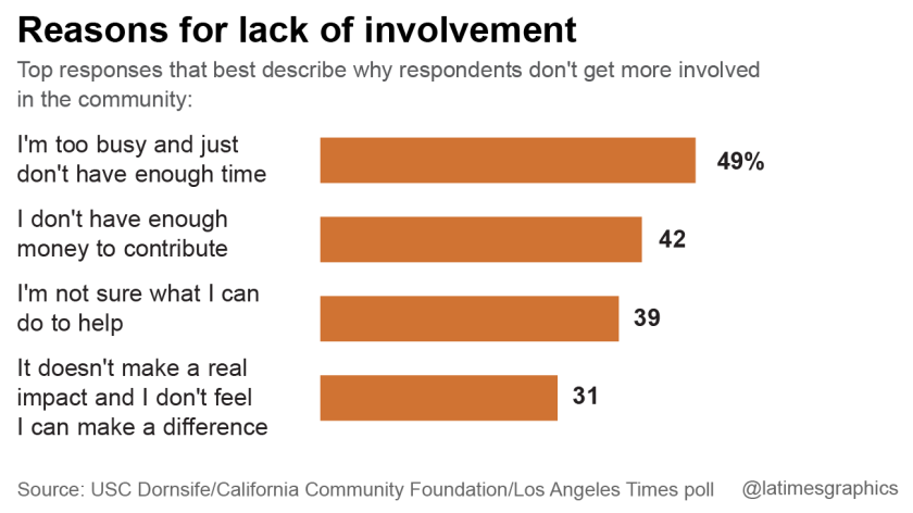 Reasons for lack of involvement