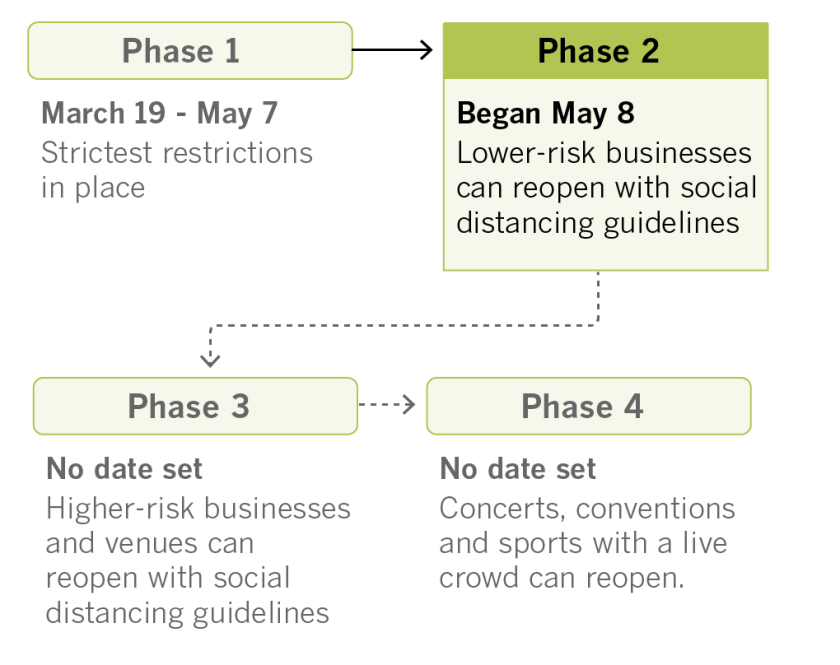 Phases of reopening California