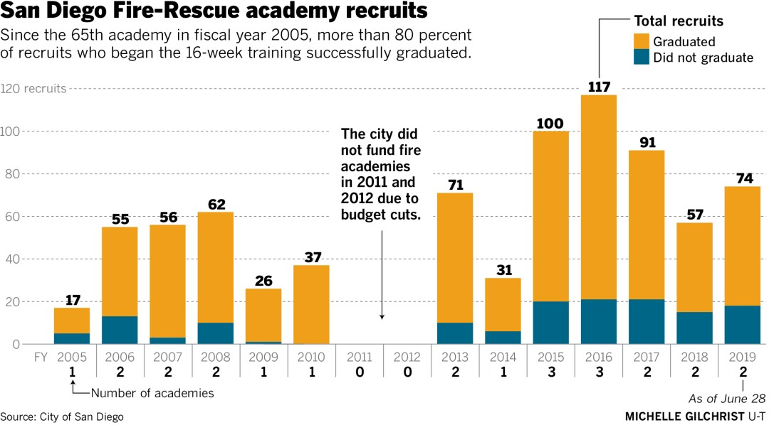 sd-id-g-fire-academy-recruits_Online.jpg