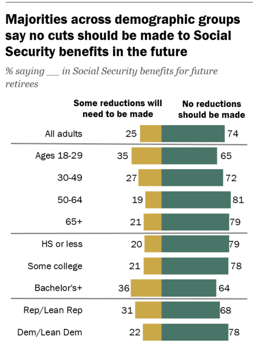 Republican senator hints at gutting Social Security 'behind