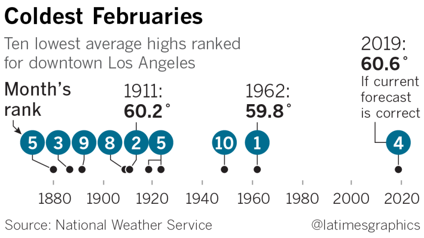 February is coldest in Los Angeles in nearly 60 years - Los