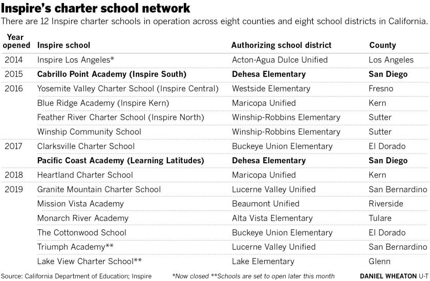 sd-me-g-inspire-charter-schools-TAB-CHART.jpg