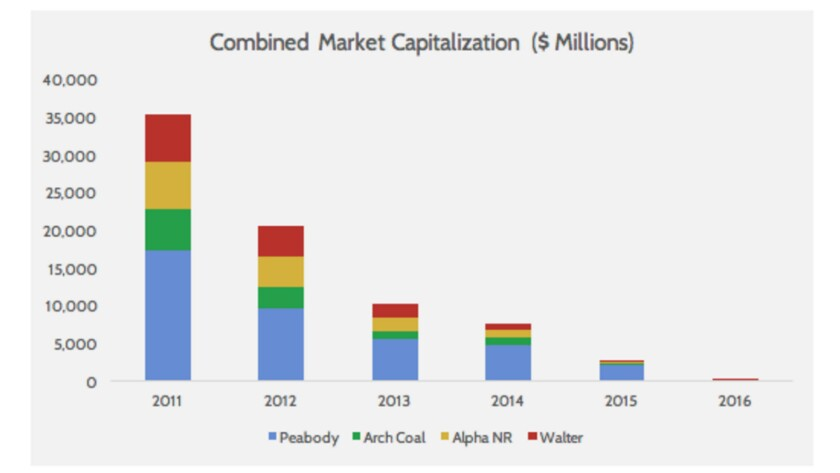 Look out below: The market capitalization of four leading coal companies has almost disappeared over