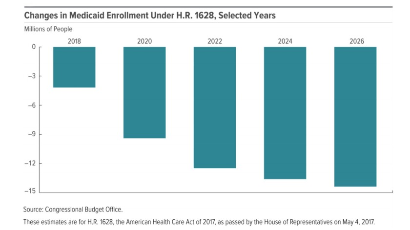 The House GOP's bill to repeal Obamacare would deprive 14 million Americans of Medicaid coverage by