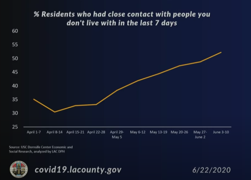 More than half of L.A. County residents now say they've had close contact with someone they don't live with.