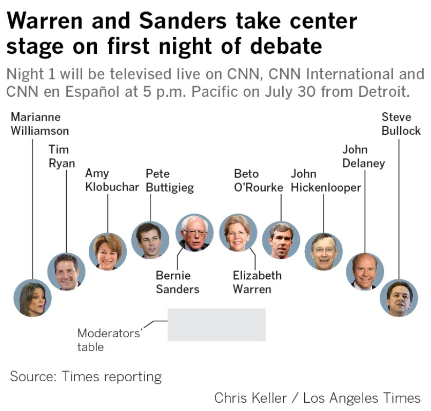Warren and Sanders take center stage on first night of debate. Night 1 will be televised live on CNN, CNN International and CNN en Español at 5 p.m. Pacific on July 30 from Detroit.