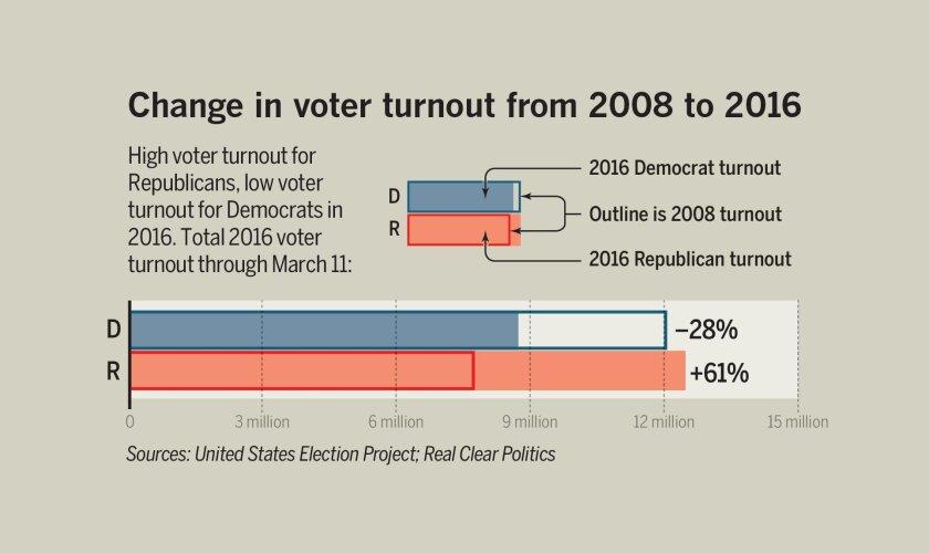 Voter-turnout-tease-01