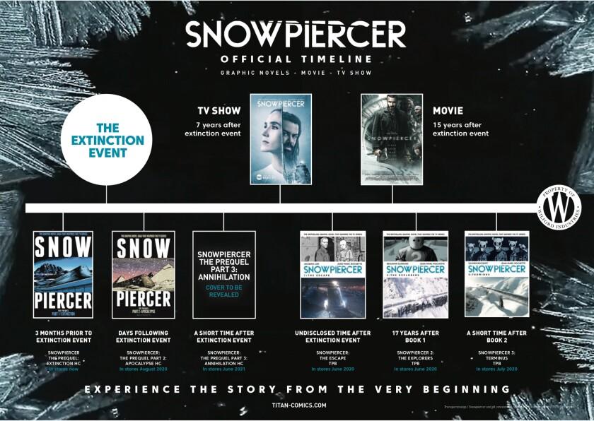 The Snowpiercer timeline