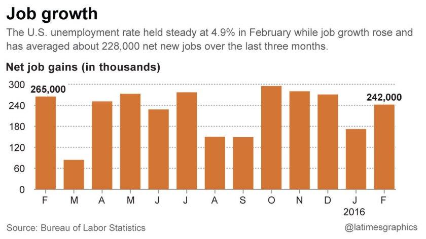 Net job gains