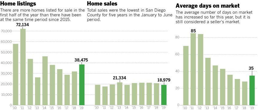 Three charts show the number of listings, home sales and average days on market from 2010 to 2019 from January to June of each year.