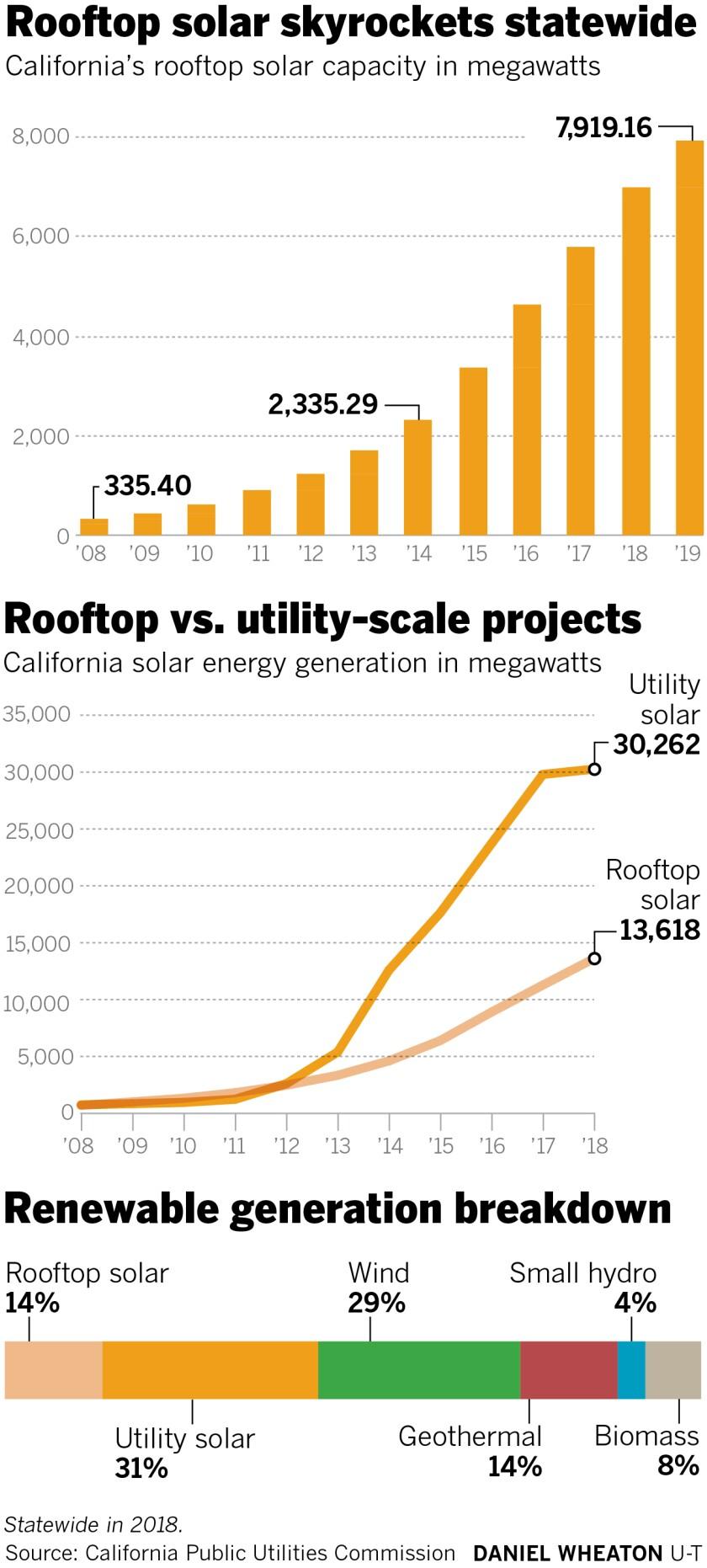 475114-w1-sd-me-g-solar-wars-graphs.jpg