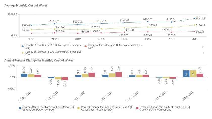 The average monthly cost of water has soared by 71% for some Los Angeles residents since 2010.