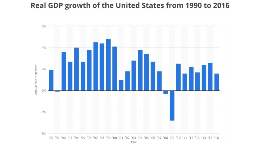 GDP growth hasn't consistently bettered 3% since the 1990s, and it's unclear what would make it happ