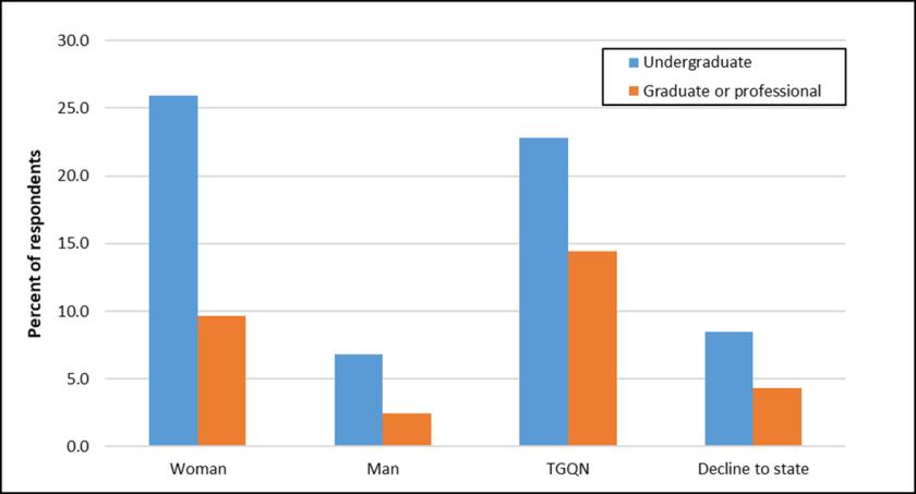 College sexual assault bar graph