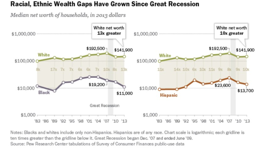 Blacks and Latinos have fallen further behind white households in net worth since the recession