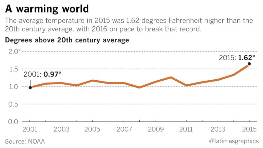 A warming world