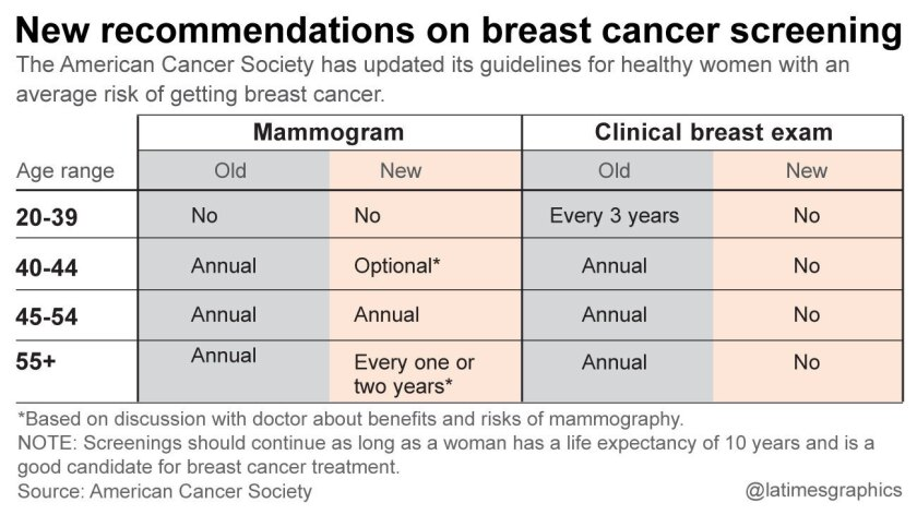 American Cancer Society Abandons One Size Fits All Advice On Mammograms Los Angeles Times