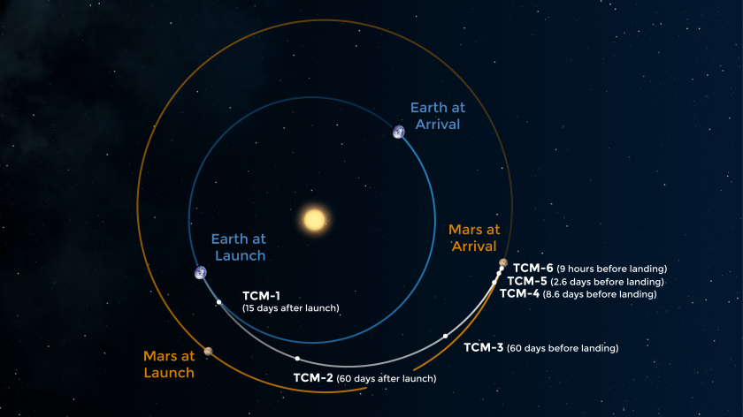 Perseverance's path to Mars