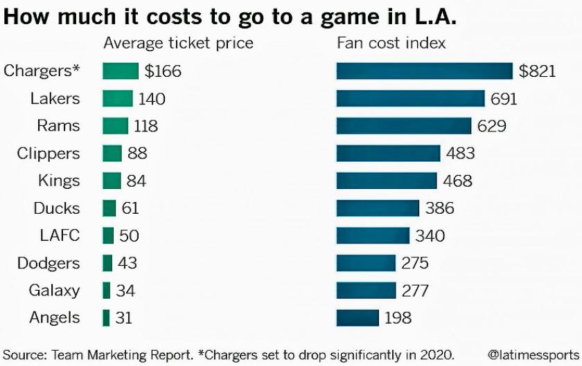 Sports game costs in L.A.