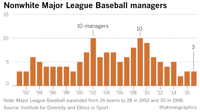 In 1999, then-Commissioner Bud Selig directed teams to consider minorities when filling vacancies for manager, general manager, assistant general manager, scouting director and minor league director.