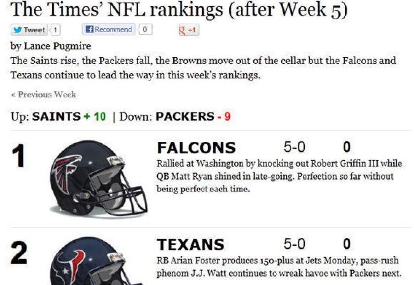 J.J. Watt leads Texans near top of Times' NFL power rankings