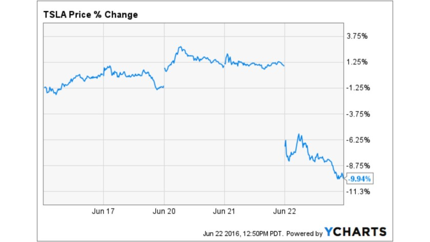 Tesla's shares took a sharp tumble upon Wednesday's close, as this five-day chart shows.