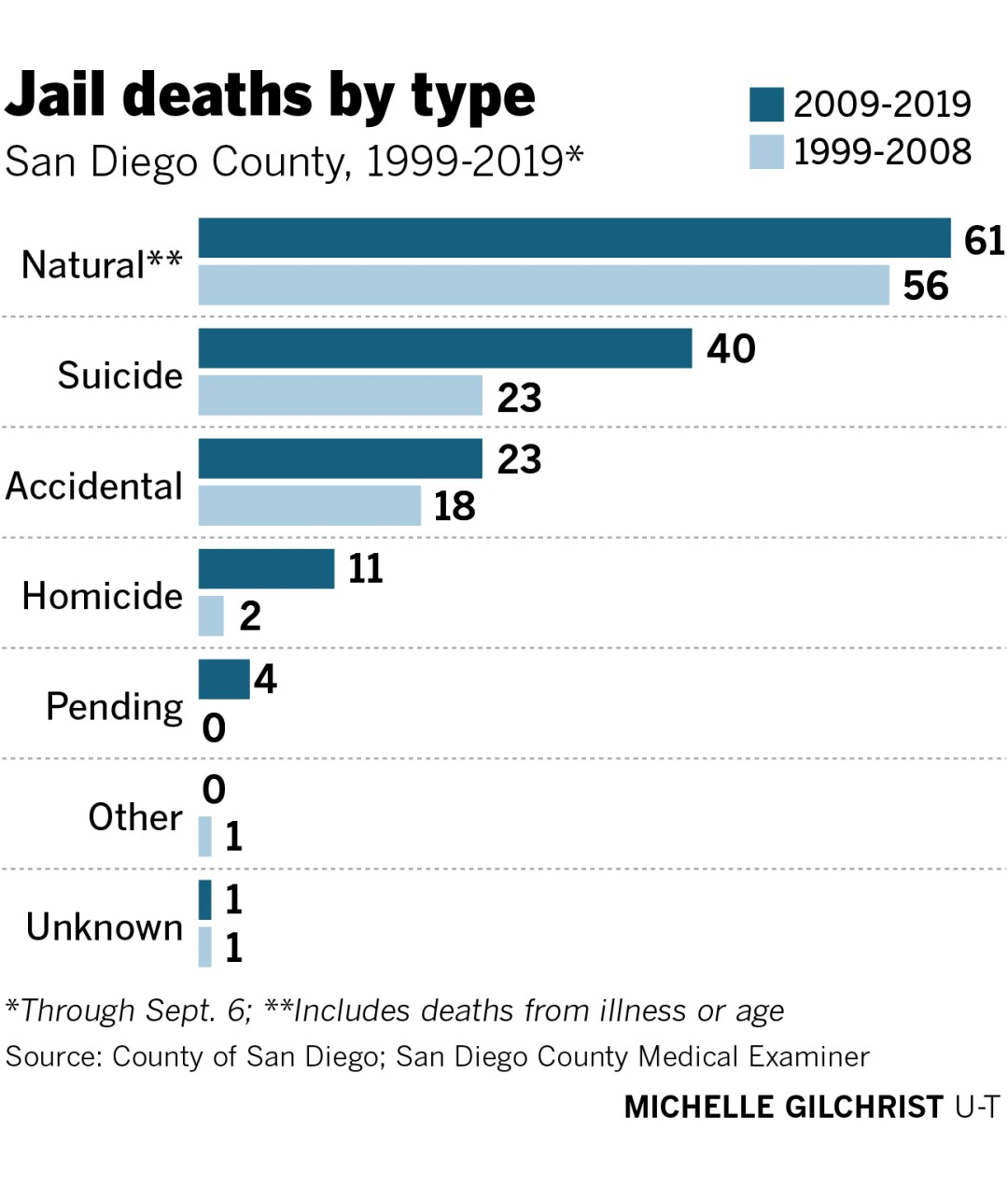 465930-w2-sd-id-g-jail-deaths-by-type.jpg