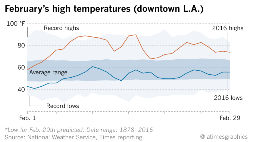 February's high temperatures (downtown L.A.)