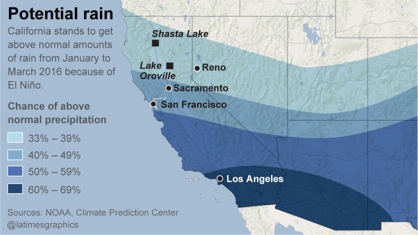 Potential rain from El Nino.