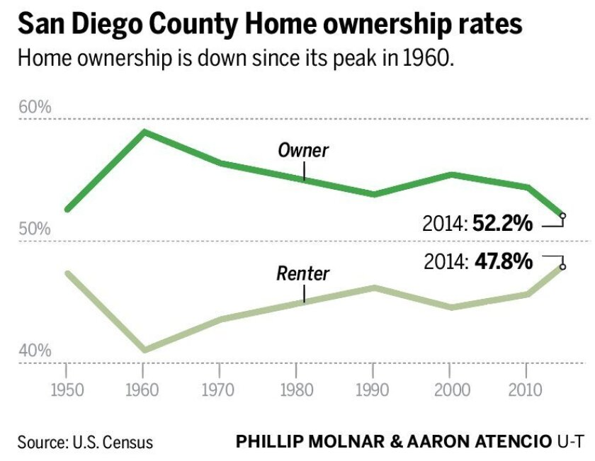 ownership-rate
