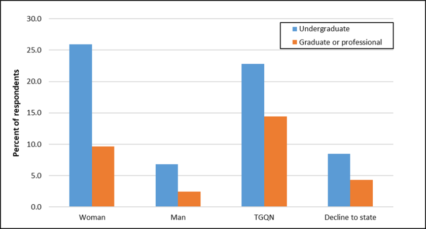 College sexual assault bar graph