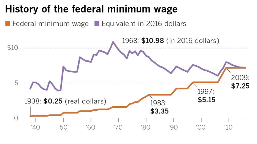 la-na-g-pol-democrats-minimum-wage-lg-20160728
