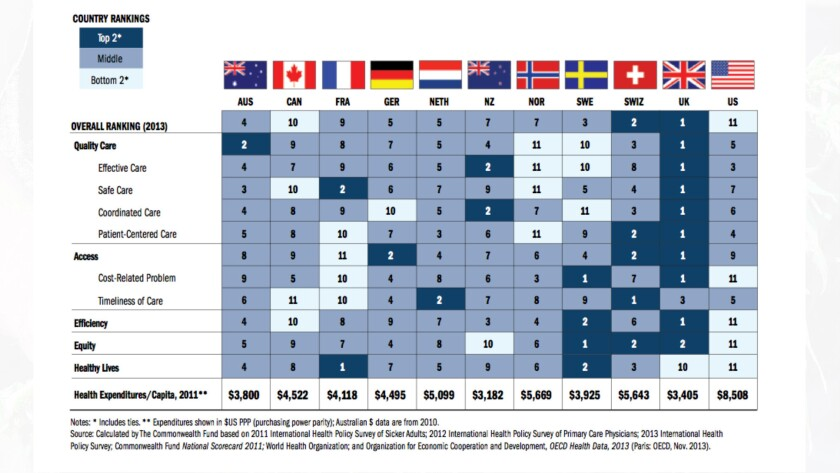The U.S. healthcare system ranks last among 11 developed countries, according to a new study by the Commonwealth Fund.